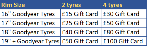 Goodyear Rewards Table 2019 | Bush Tyres