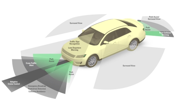 Areas of a car ADAS systems monitor | Bush Tyres